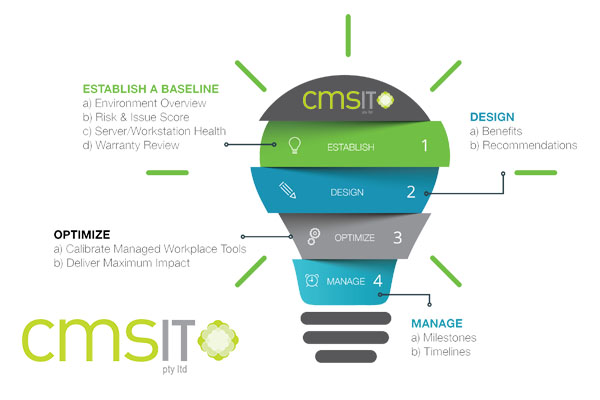 Managed IT Services Providing Solutions to Your Constantly Growing IT Needs - CMS IT